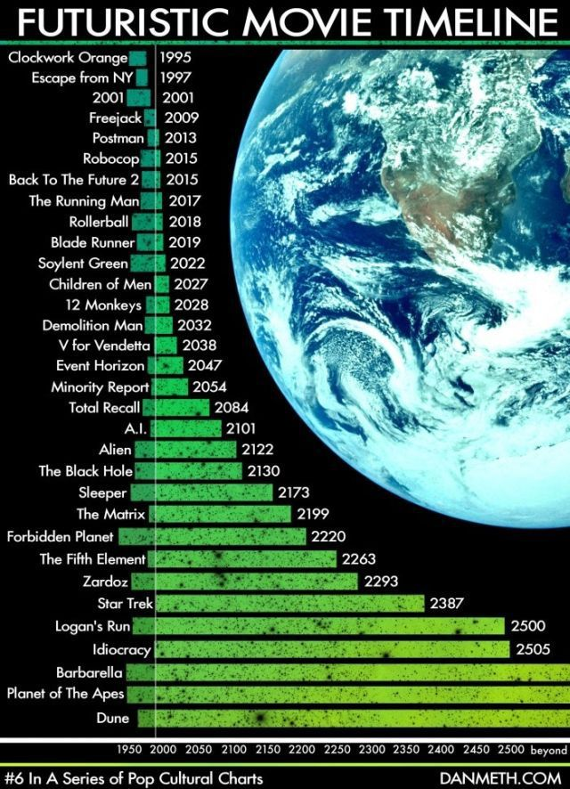 Science fiction timeline